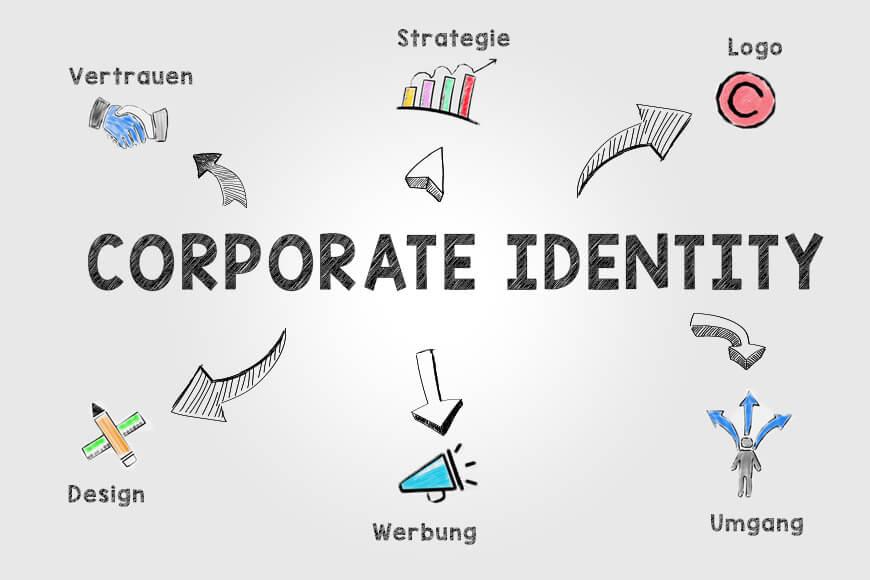 Corporate Identity Definition Beispiele Alles
